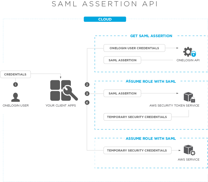 Deprecated] v1-v3 Use the OneLogin SAML Assertion API with AWS STS