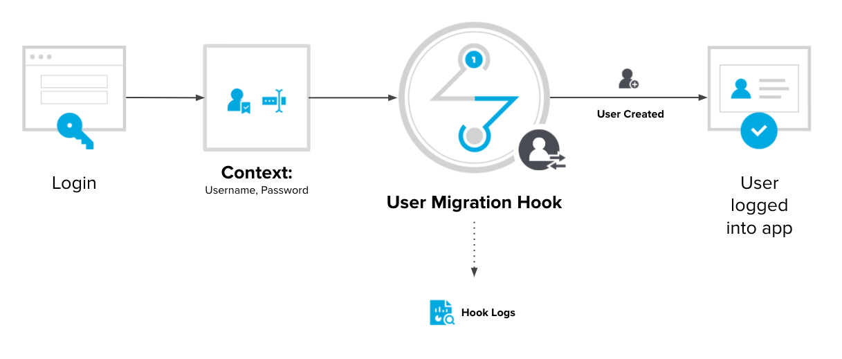 Pre-Authentication Smart Hook