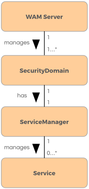 Overview of the WAM Services API - OneLogin Developers