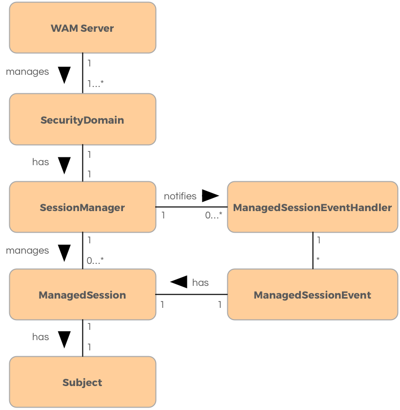 Overview of the WAM Session API - OneLogin Developers